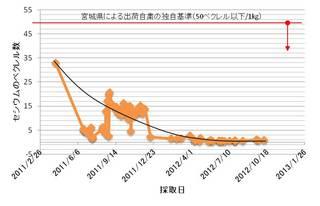 radioa_data20121015.jpg