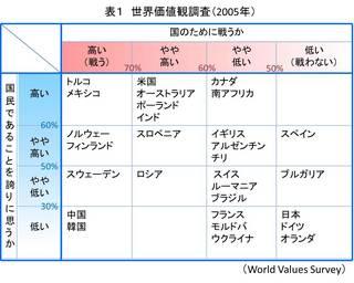 世界価値観調査2005.jpg