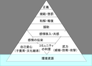 morality-pyramid.png